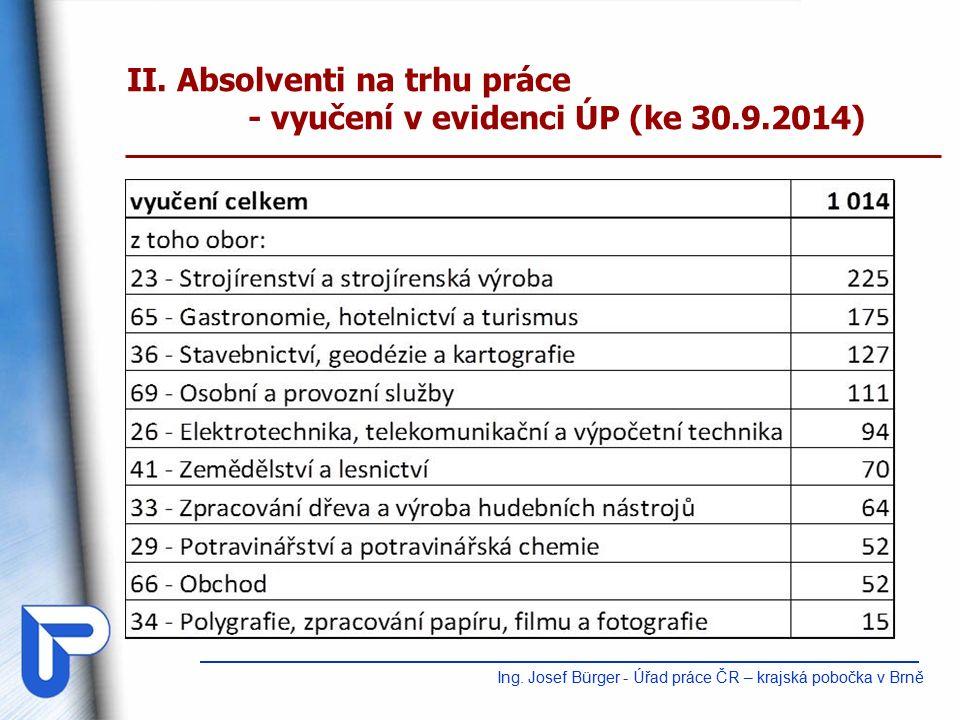 II. Absolventi na trhu práce - vyučení v evidenci ÚP (ke 30.9.2014) Ing.