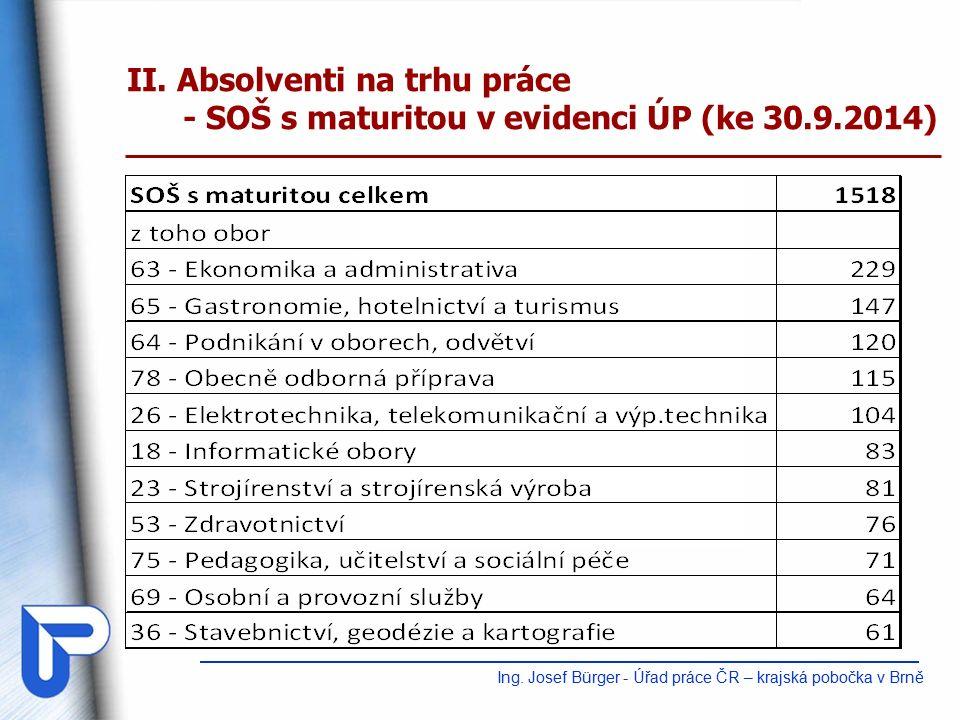 II. Absolventi na trhu práce - SOŠ s maturitou v evidenci ÚP (ke 30.9.2014) Ing.