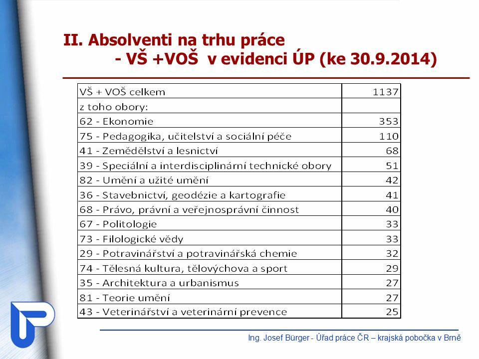 II. Absolventi na trhu práce - VŠ +VOŠ v evidenci ÚP (ke 30.9.2014) Ing.