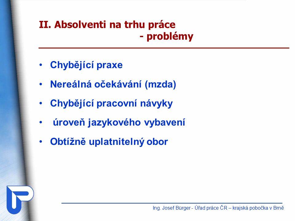 Chybějící praxe Nereálná očekávání (mzda) Chybějící pracovní návyky úroveň jazykového vybavení Obtížně uplatnitelný obor II.
