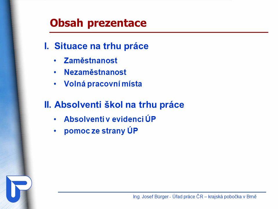 II.Absolventi na trhu práce - SOŠ s maturitou v evidenci ÚP (ke 30.9.2014) Ing.