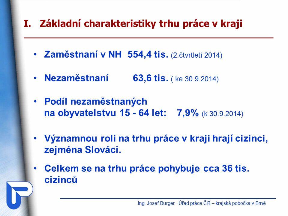 II.Absolventi na trhu práce - VŠ +VOŠ v evidenci ÚP (ke 30.9.2014) Ing.