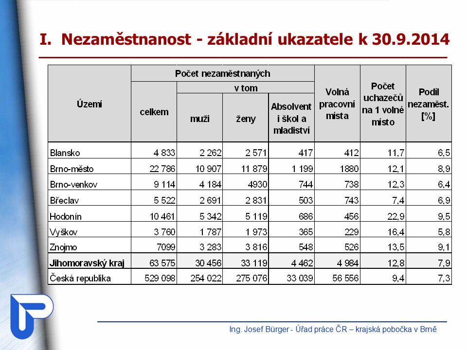 V současné době oživení pracovního trhu – situace se zlepšuje Aktuálně (ke 30.9.2014) v kraji evidováno 4 984 volných míst tj.