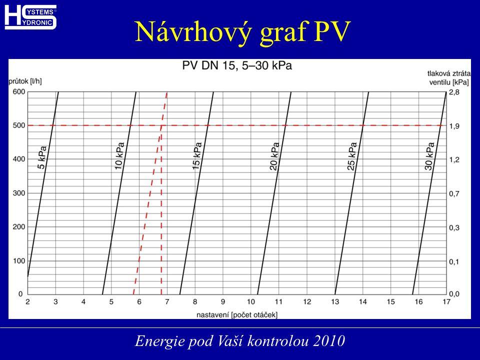 Energie pod Vaší kontrolou 2010 Návrhový graf PV