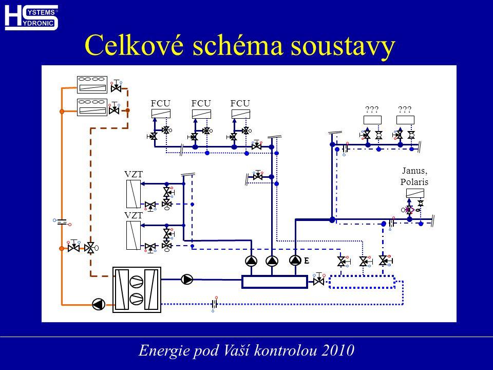 Energie pod Vaší kontrolou 2010 Celkové schéma soustavy