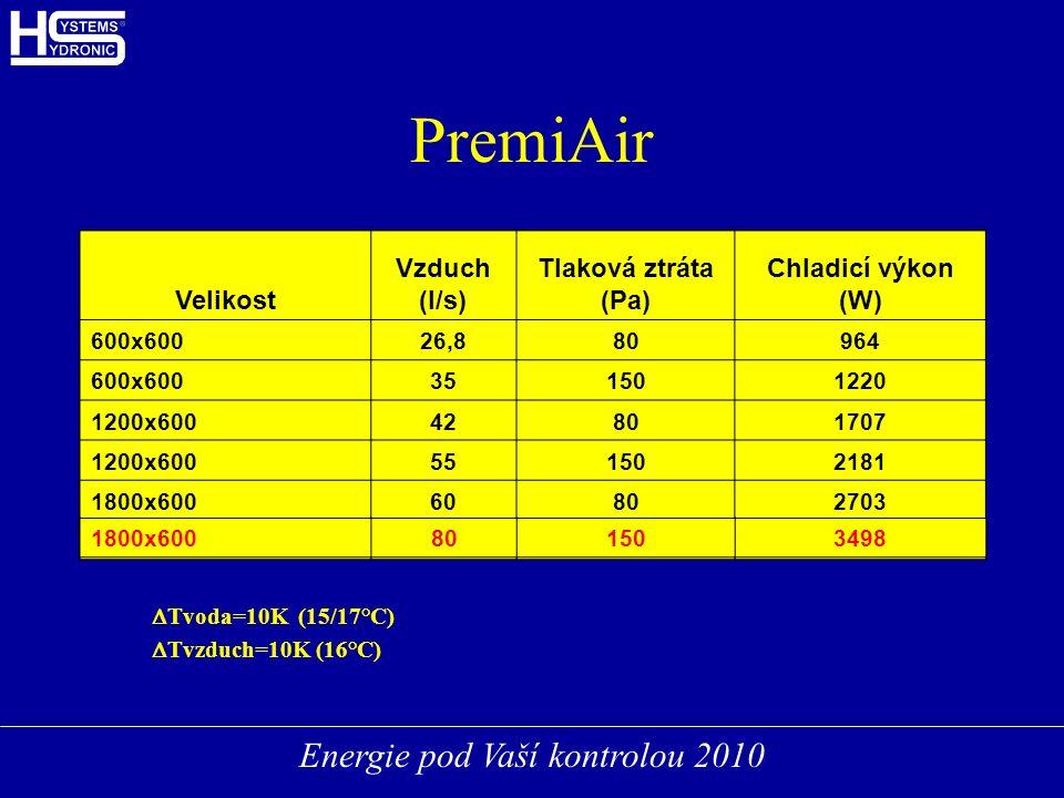 Energie pod Vaší kontrolou 2010 PremiAir Velikost Vzduch (l/s) Tlaková ztráta (Pa) Chladicí výkon (W) 600x60026,88080964 600x600351501220 1200x60042801707 1200x600551502181 1800x60060802703 1800x600801503498  Tvoda=10K (15/17°C)  Tvzduch=10K (16°C) 1800x600801503498