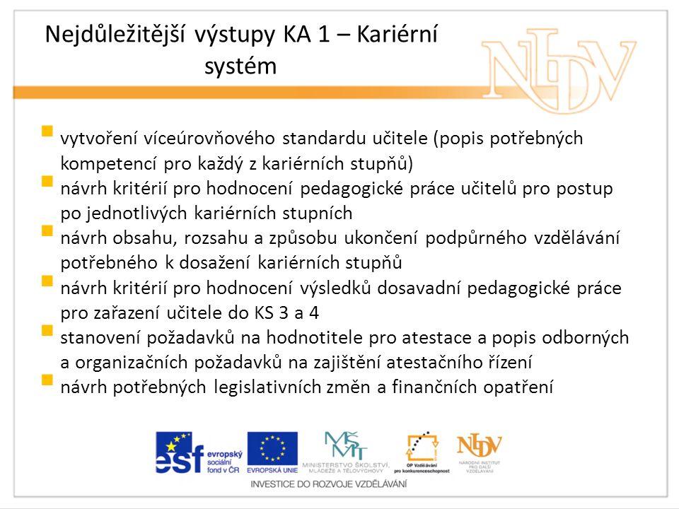 Nejdůležitější výstupy KA 1 – Kariérní systém  vytvoření víceúrovňového standardu učitele (popis potřebných kompetencí pro každý z kariérních stupňů)  návrh kritérií pro hodnocení pedagogické práce učitelů pro postup po jednotlivých kariérních stupních  návrh obsahu, rozsahu a způsobu ukončení podpůrného vzdělávání potřebného k dosažení kariérních stupňů  návrh kritérií pro hodnocení výsledků dosavadní pedagogické práce pro zařazení učitele do KS 3 a 4  stanovení požadavků na hodnotitele pro atestace a popis odborných a organizačních požadavků na zajištění atestačního řízení  návrh potřebných legislativních změn a finančních opatření