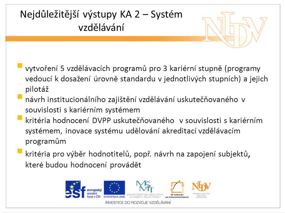 Nejdůležitější výstupy KA 2 – Systém vzdělávání  vytvoření 5 vzdělávacích programů pro 3 kariérní stupně (programy vedoucí k dosažení úrovně standardu v jednotlivých stupních) a jejich pilotáž  návrh institucionálního zajištění vzdělávání uskutečňovaného v souvislosti s kariérním systémem  kritéria hodnocení DVPP uskutečňovaného v souvislosti s kariérním systémem, inovace systému udělování akreditací vzdělávacím programům  kritéria pro výběr hodnotitelů, popř.
