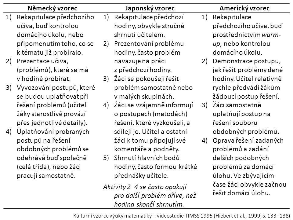 Německý vzorecJaponský vzorecAmerický vzorec 1)Rekapitulace předchozího učiva, buď kontrolou domácího úkolu, nebo připomenutím toho, co se k tématu ji