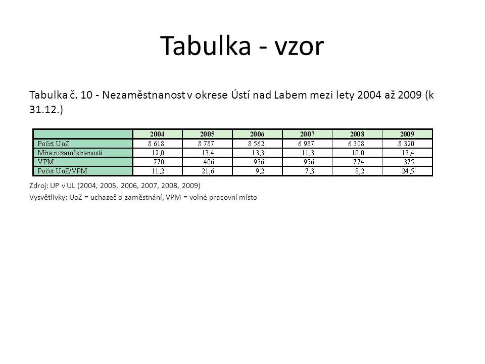 Tabulka - vzor Tabulka č. 10 - Nezaměstnanost v okrese Ústí nad Labem mezi lety 2004 až 2009 (k 31.12.) Zdroj: UP v UL (2004, 2005, 2006, 2007, 2008,