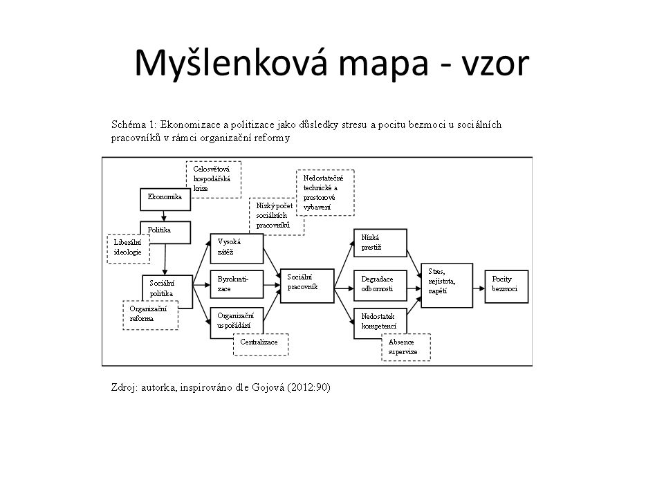 Myšlenková mapa - vzor