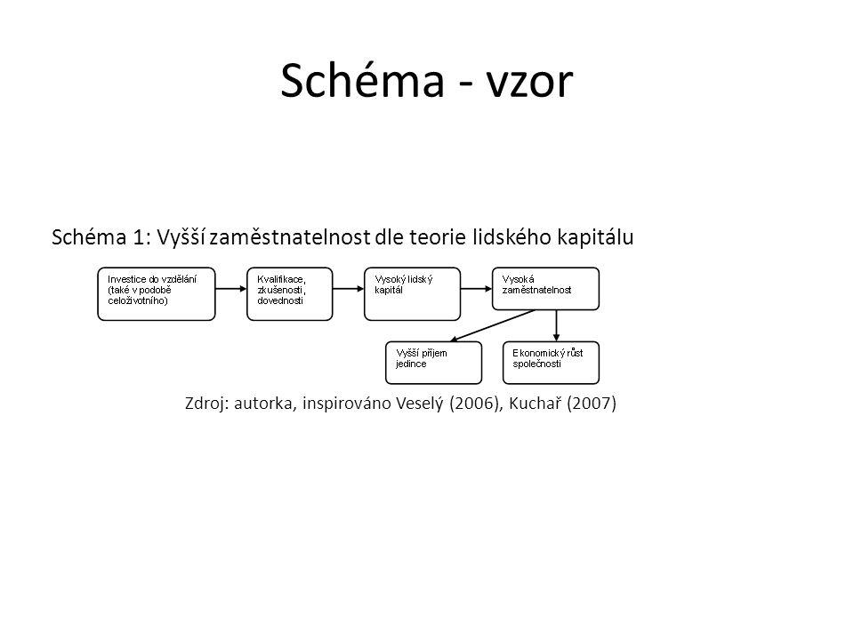 Schéma - vzor Schéma 1: Vyšší zaměstnatelnost dle teorie lidského kapitálu Zdroj: autorka, inspirováno Veselý (2006), Kuchař (2007)