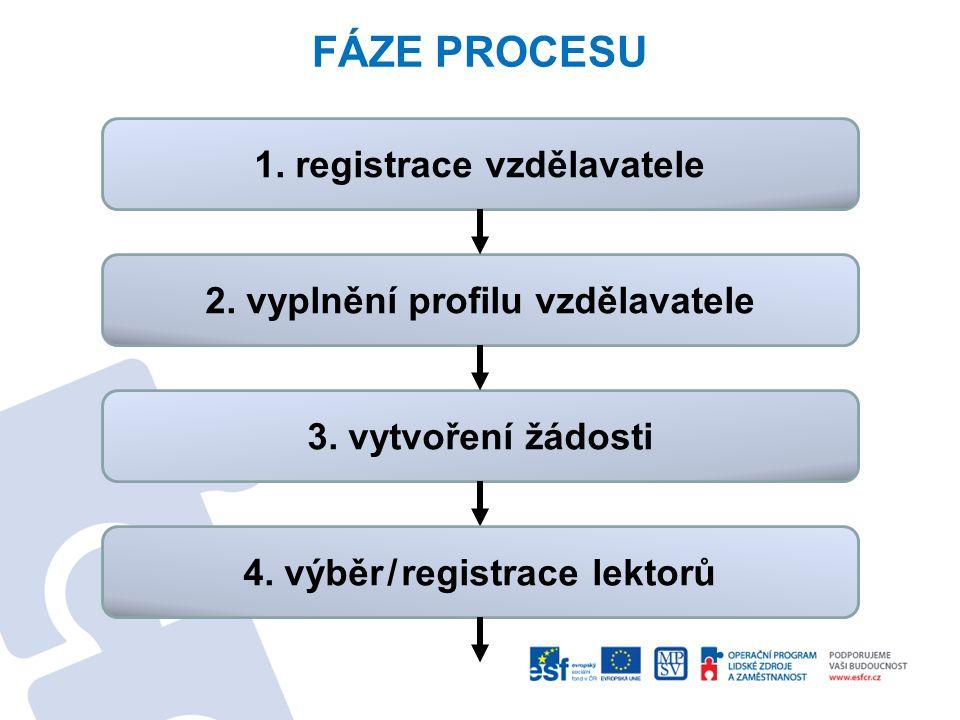 FÁZE PROCESU 1. registrace vzdělavatele 2. vyplnění profilu vzdělavatele 3. vytvoření žádosti 4. výběr/registrace lektorů