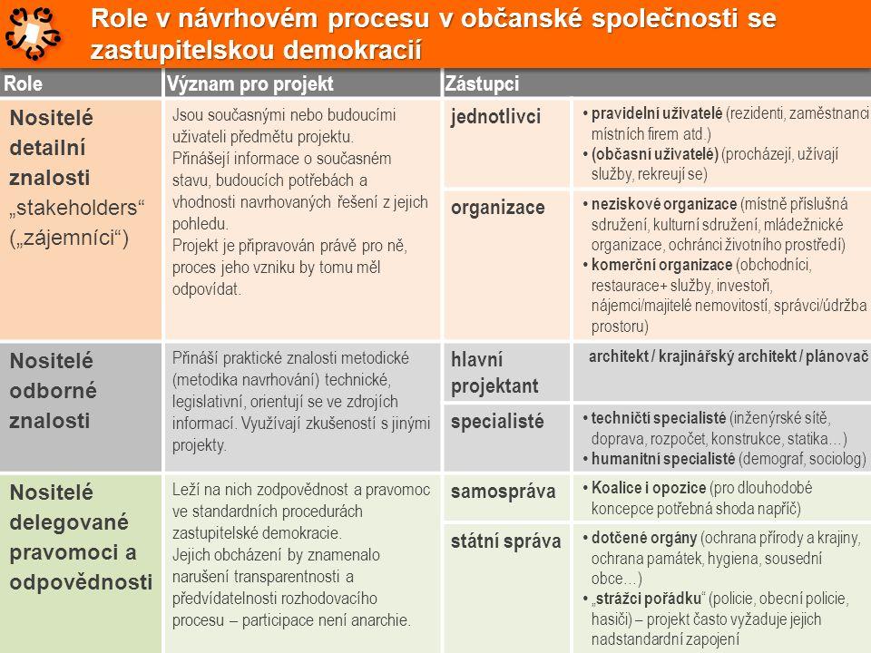 """RoleVýznam pro projektZástupci Nositelé detailní znalosti """"stakeholders"""" (""""zájemníci"""") Jsou současnými nebo budoucími uživateli předmětu projektu. Při"""