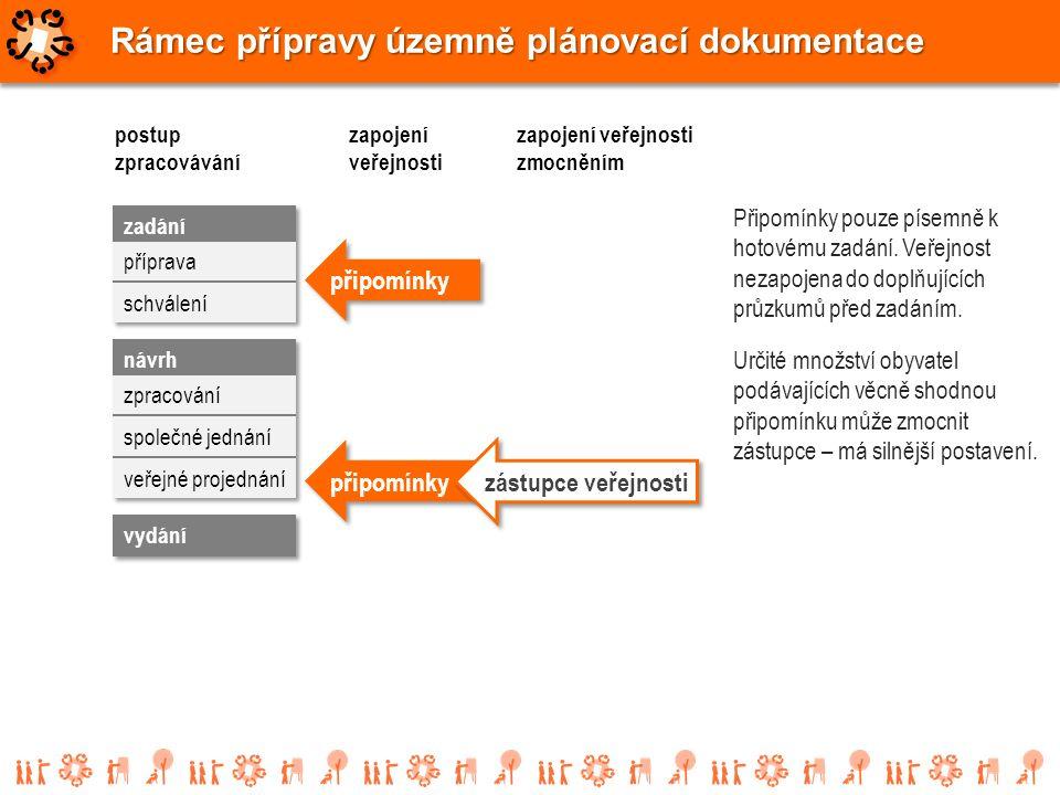 Rámec přípravy územně plánovací dokumentace postup zpracovávání Připomínky pouze písemně k hotovému zadání. Veřejnost nezapojena do doplňujících průzk