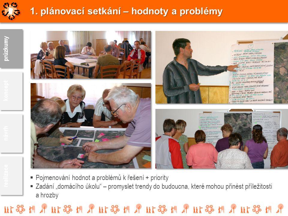"""1. plánovací setkání – hodnoty a problémy  Pojmenování hodnot a problémů k řešení + priority  Zadání """"domácího úkolu"""" – promyslet trendy do budoucna"""