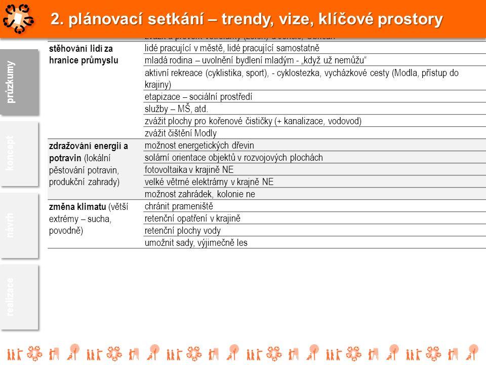 """Trendydopady dostavění dálnice (tlak na zástavbu) projeví se od sjezdů Lovosice, Velemín chalupáři mohou být """"pražáci"""" zvětšení poptávky po rekreaci v"""
