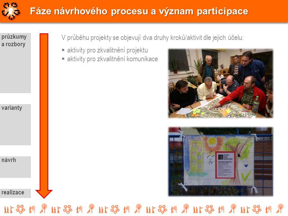 průzkumy a rozbory varianty návrh realizace Fáze návrhového procesu a význam participace V průběhu projekty se objevují dva druhy kroků/aktivit dle je
