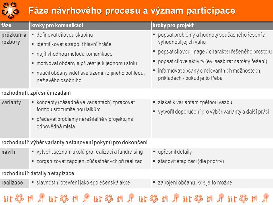 fázekroky pro komunikacikroky pro projekt průzkum a rozbory  definovat cílovou skupinu  identifikovat a zapojit hlavní hráče  najít vhodnou metodu