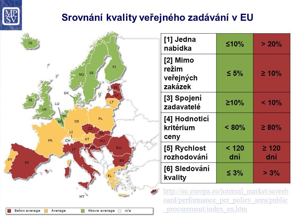 Srovnání kvality veřejného zadávání v EU http://ec.europa.eu/internal_market/scoreb oard/performance_per_policy_area/public _procurement/index_en.htm [1] Jedna nabídka ≤10%> 20% [2] Mimo režim veřejných zakázek ≤ 5%≥ 10% [3] Spojení zadavatelé ≥10%< 10% [4] Hodnoticí kritérium ceny < 80%≥ 80% [5] Rychlost rozhodování < 120 dní ≥ 120 dní [6] Sledování kvality ≤ 3%> 3%
