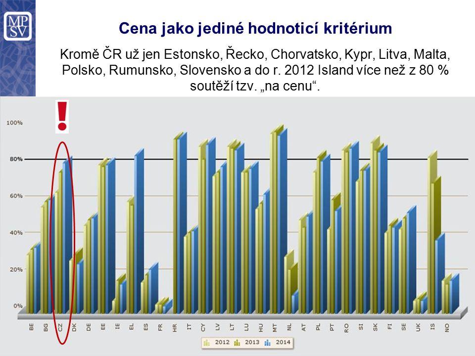 Cena jako jediné hodnoticí kritérium Kromě ČR už jen Estonsko, Řecko, Chorvatsko, Kypr, Litva, Malta, Polsko, Rumunsko, Slovensko a do r. 2012 Island