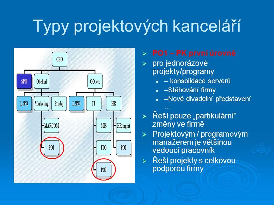 """Typy projektových kanceláří   PO1 – PK první úrovně   pro jednorázové projekty/programy – konsolidace serverů –Stěhování firmy –Nové divadelní představení …   Řeší pouze """"partikulární změny ve firmě   Projektovým / programovým manažerem je většinou vedoucí pracovník   Řeší projekty s celkovou podporou firmy"""