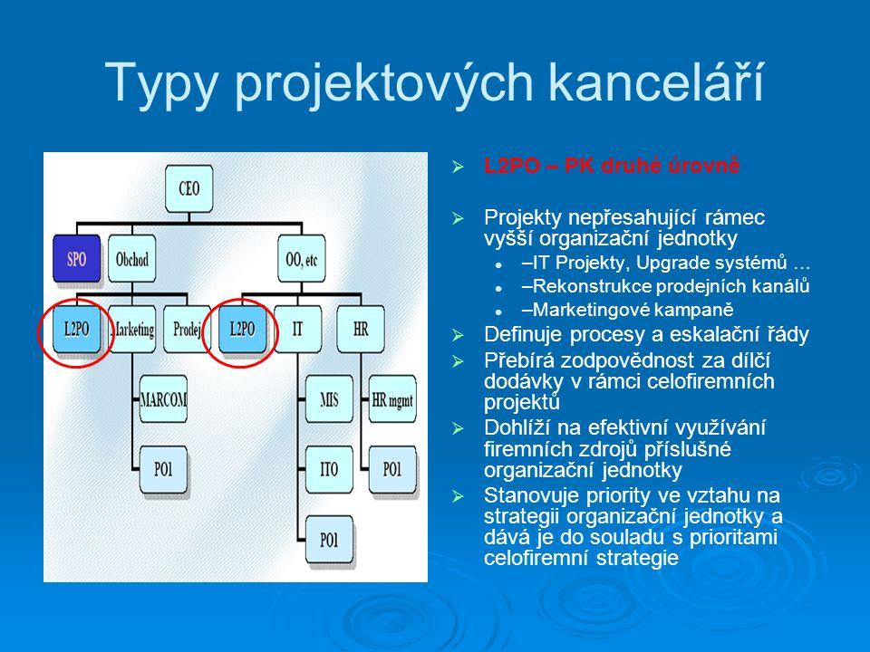Typy projektových kanceláří   L2PO – PK druhé úrovně   Projekty nepřesahující rámec vyšší organizační jednotky –IT Projekty, Upgrade systémů … –Rekonstrukce prodejních kanálů –Marketingové kampaně   Definuje procesy a eskalační řády   Přebírá zodpovědnost za dílčí dodávky v rámci celofiremních projektů   Dohlíží na efektivní využívání firemních zdrojů příslušné organizační jednotky   Stanovuje priority ve vztahu na strategii organizační jednotky a dává je do souladu s prioritami celofiremní strategie