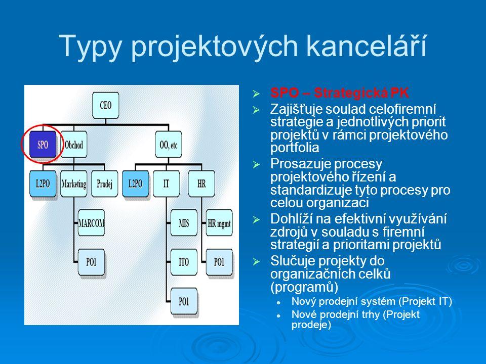 Typy projektových kanceláří   SPO – Strategická PK   Zajišťuje soulad celofiremní strategie a jednotlivých priorit projektů v rámci projektového portfolia   Prosazuje procesy projektového řízení a standardizuje tyto procesy pro celou organizaci   Dohlíží na efektivní využívání zdrojů v souladu s firemní strategií a prioritami projektů   Slučuje projekty do organizačních celků (programů) Nový prodejní systém (Projekt IT) Nové prodejní trhy (Projekt prodeje)