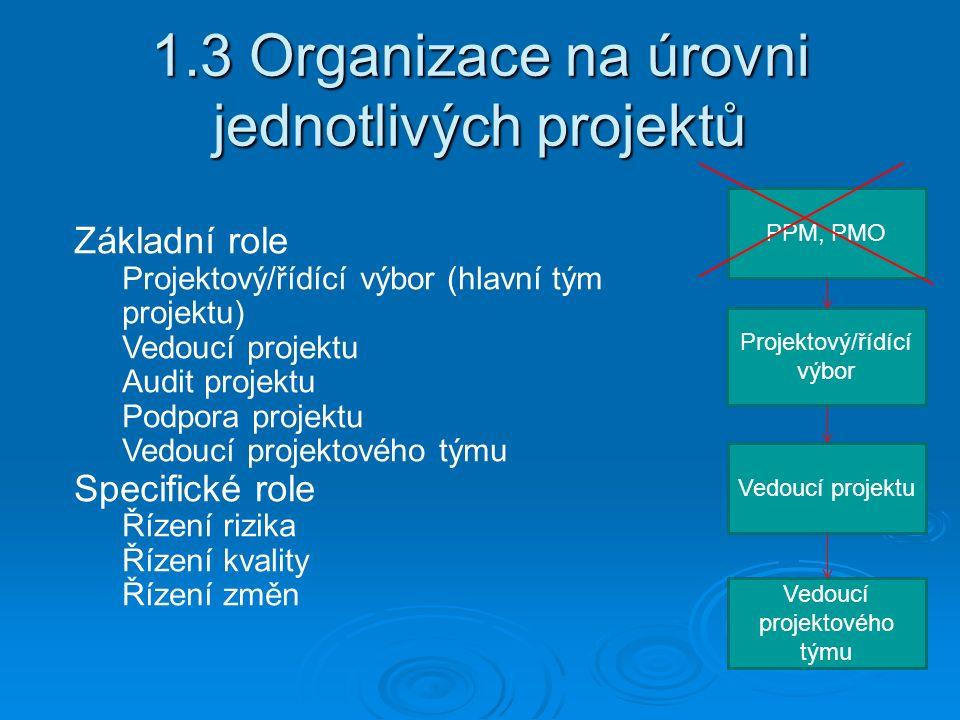 1.3 Organizace na úrovni jednotlivých projektů Projektový/řídící výbor PPM, PMO Vedoucí projektu Vedoucí projektového týmu Základní role Projektový/řídící výbor (hlavní tým projektu) Vedoucí projektu Audit projektu Podpora projektu Vedoucí projektového týmu Specifické role Řízení rizika Řízení kvality Řízení změn