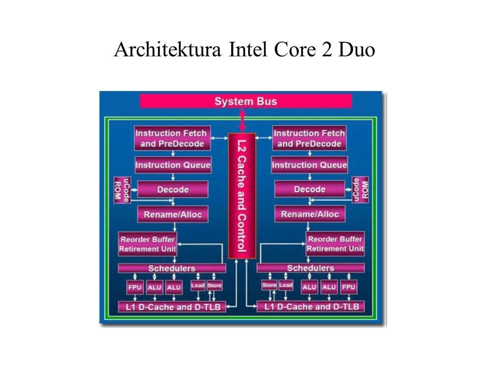 Architektura Intel Core 2 Duo