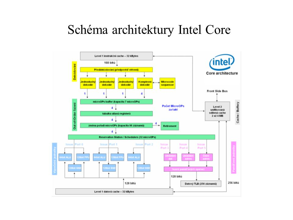 Schéma architektury Intel Core