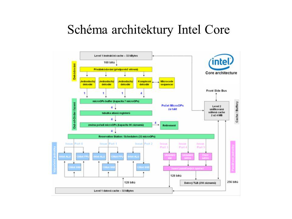 Schéma architektury Intel Core