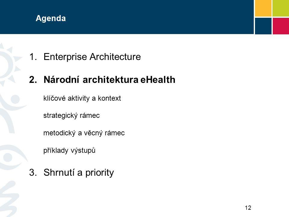 Agenda 1.Enterprise Architecture 2.Národní architektura eHealth klíčové aktivity a kontext strategický rámec metodický a věcný rámec příklady výstupů 3.Shrnutí a priority 12
