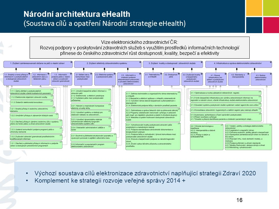 Národní architektura eHealth ( Soustava cílů a opatření Národní strategie eHealth) Výchozí soustava cílů elektronizace zdravotnictví naplňující strategii Zdraví 2020 Komplement ke strategii rozvoje veřejné správy 2014 + 16 Vize elektronického zdravotnictví ČR: Rozvoj podpory v poskytování zdravotních služeb s využitím prostředků informačních technologií přinese do českého zdravotnictví růst dostupnosti, kvality, bezpečí a efektivity