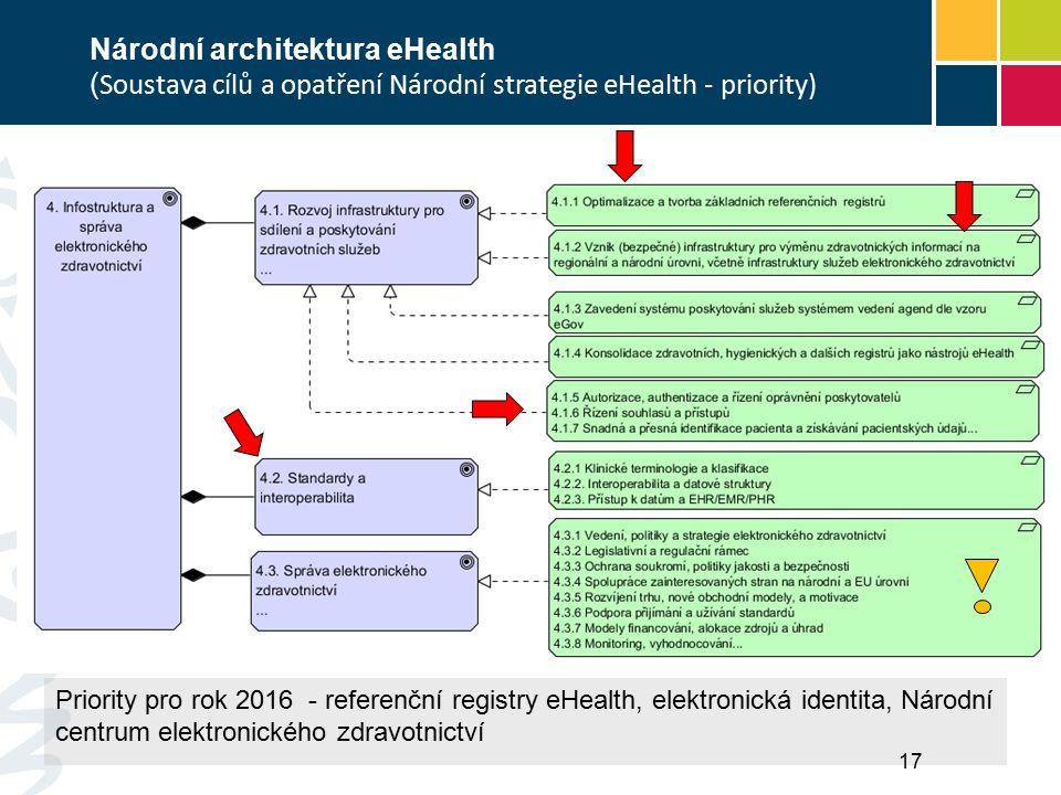 Priority pro rok 2016 - referenční registry eHealth, elektronická identita, Národní centrum elektronického zdravotnictví Národní architektura eHealth ( Soustava cílů a opatření Národní strategie eHealth - priority) 17