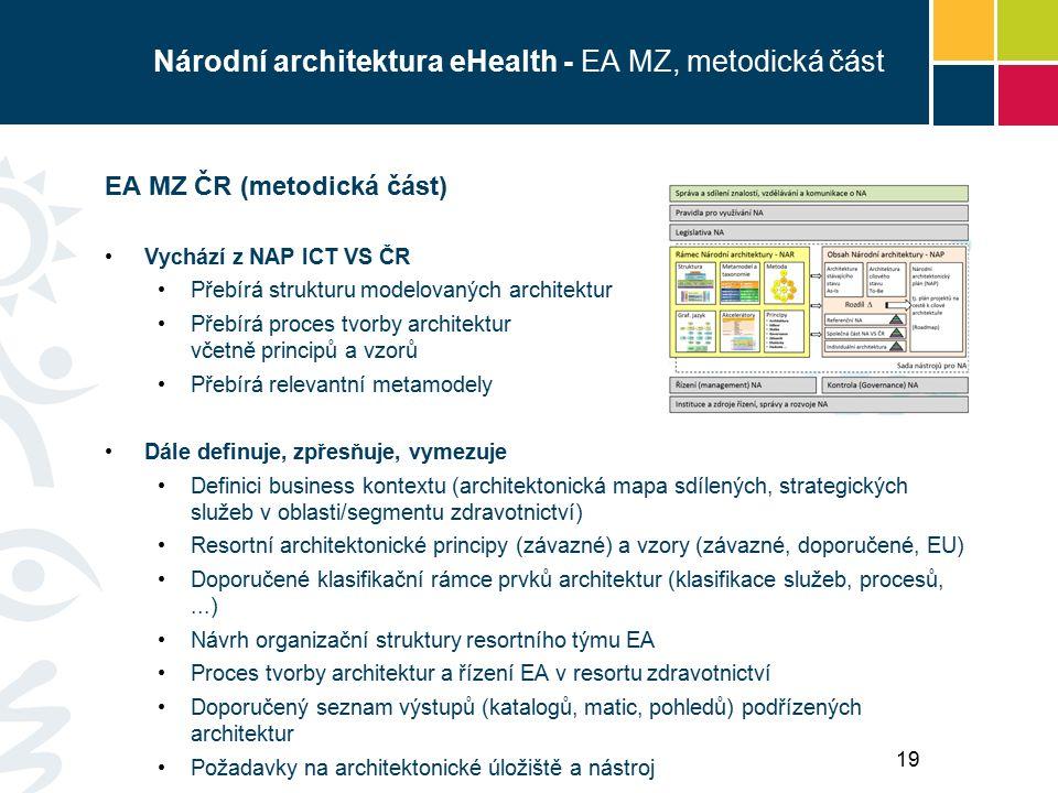 Národní architektura eHealth - EA MZ, metodická část EA MZ ČR (metodická část) Vychází z NAP ICT VS ČR Přebírá strukturu modelovaných architektur Přebírá proces tvorby architektur včetně principů a vzorů Přebírá relevantní metamodely Dále definuje, zpřesňuje, vymezuje Definici business kontextu (architektonická mapa sdílených, strategických služeb v oblasti/segmentu zdravotnictví) Resortní architektonické principy (závazné) a vzory (závazné, doporučené, EU) Doporučené klasifikační rámce prvků architektur (klasifikace služeb, procesů,...) Návrh organizační struktury resortního týmu EA Proces tvorby architektur a řízení EA v resortu zdravotnictví Doporučený seznam výstupů (katalogů, matic, pohledů) podřízených architektur Požadavky na architektonické úložiště a nástroj 19