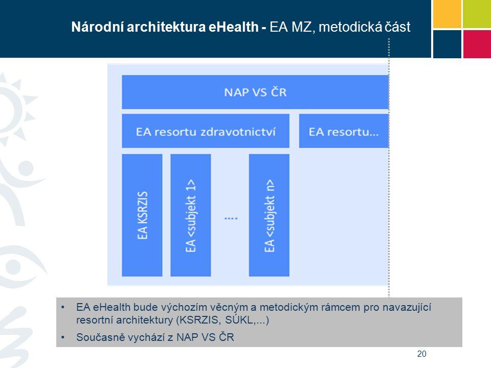 EA eHealth bude výchozím věcným a metodickým rámcem pro navazující resortní architektury (KSRZIS, SÚKL,...) Současně vychází z NAP VS ČR 20 Národní architektura eHealth - EA MZ, metodická část