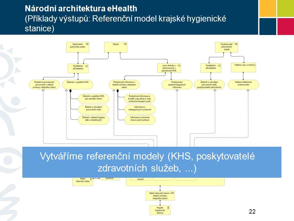 Národní architektura eHealth (Příklady výstupů: Referenční model krajské hygienické stanice) Vytváříme referenční modely (KHS, poskytovatelé zdravotních služeb,...) 22