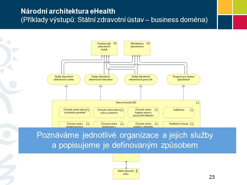 Národní architektura eHealth (Příklady výstupů: Státní zdravotní ústav – business doména) Poznáváme jednotlivé organizace a jejich služby a popisujeme je definovaným způsobem 23