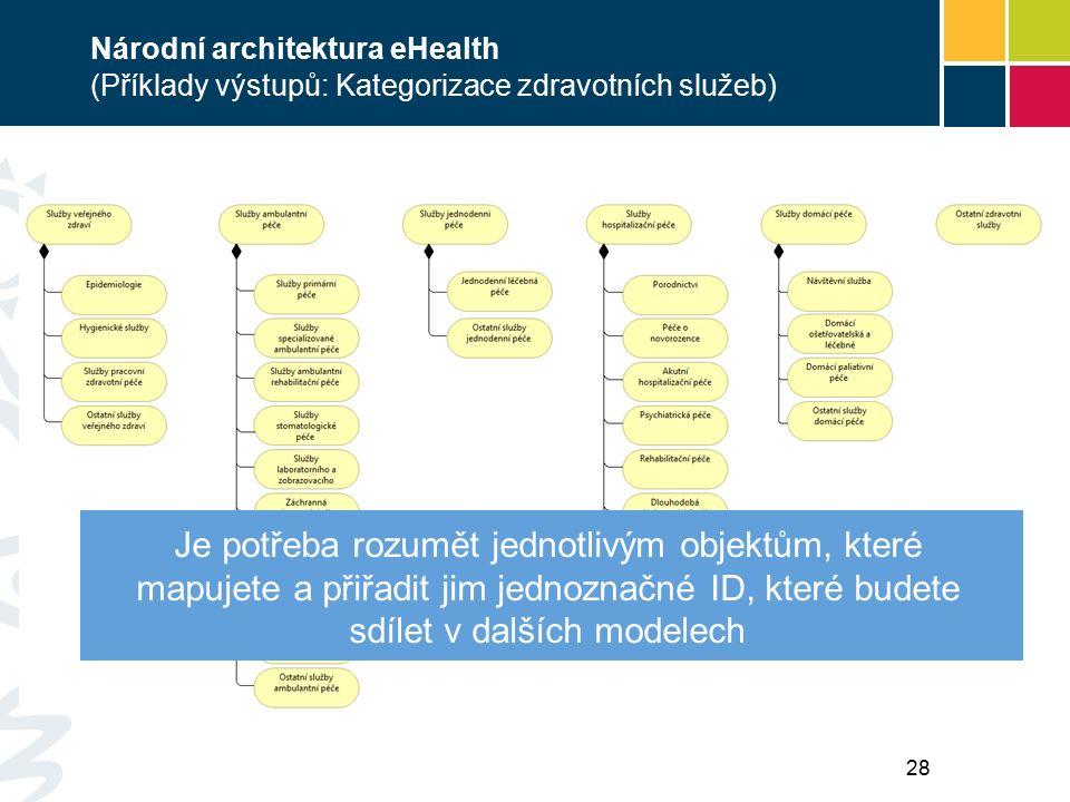 Národní architektura eHealth (Příklady výstupů: Kategorizace zdravotních služeb) Je potřeba rozumět jednotlivým objektům, které mapujete a přiřadit jim jednoznačné ID, které budete sdílet v dalších modelech 28