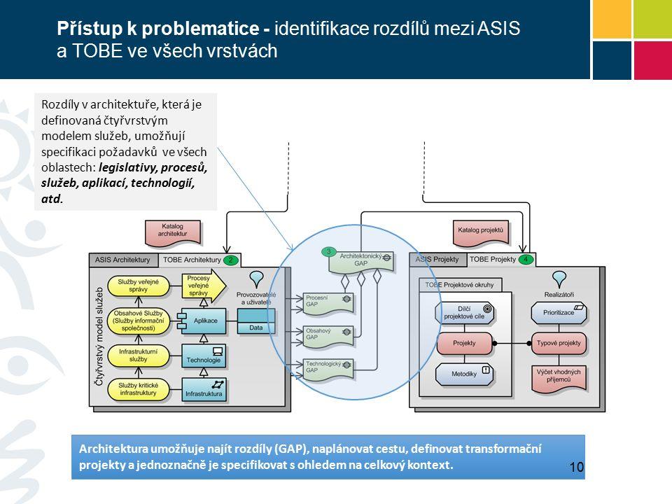 Rozdíly v architektuře, která je definovaná čtyřvrstvým modelem služeb, umožňují specifikaci požadavků ve všech oblastech: legislativy, procesů, služeb, aplikací, technologií, atd.
