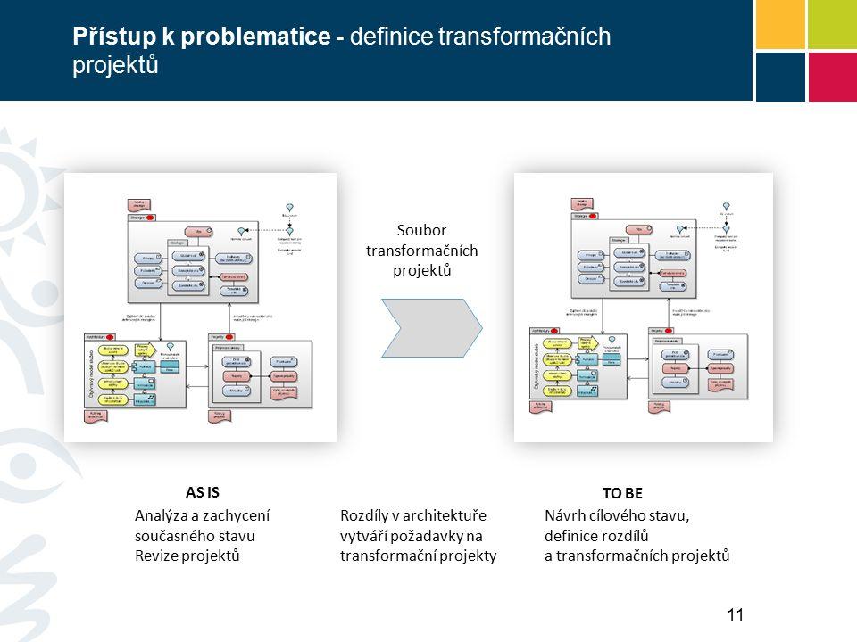 Přístup k problematice - definice transformačních projektů AS IS TO BE Analýza a zachycení současného stavu Revize projektů Návrh cílového stavu, definice rozdílů a transformačních projektů Soubor transformačních projektů Rozdíly v architektuře vytváří požadavky na transformační projekty 11