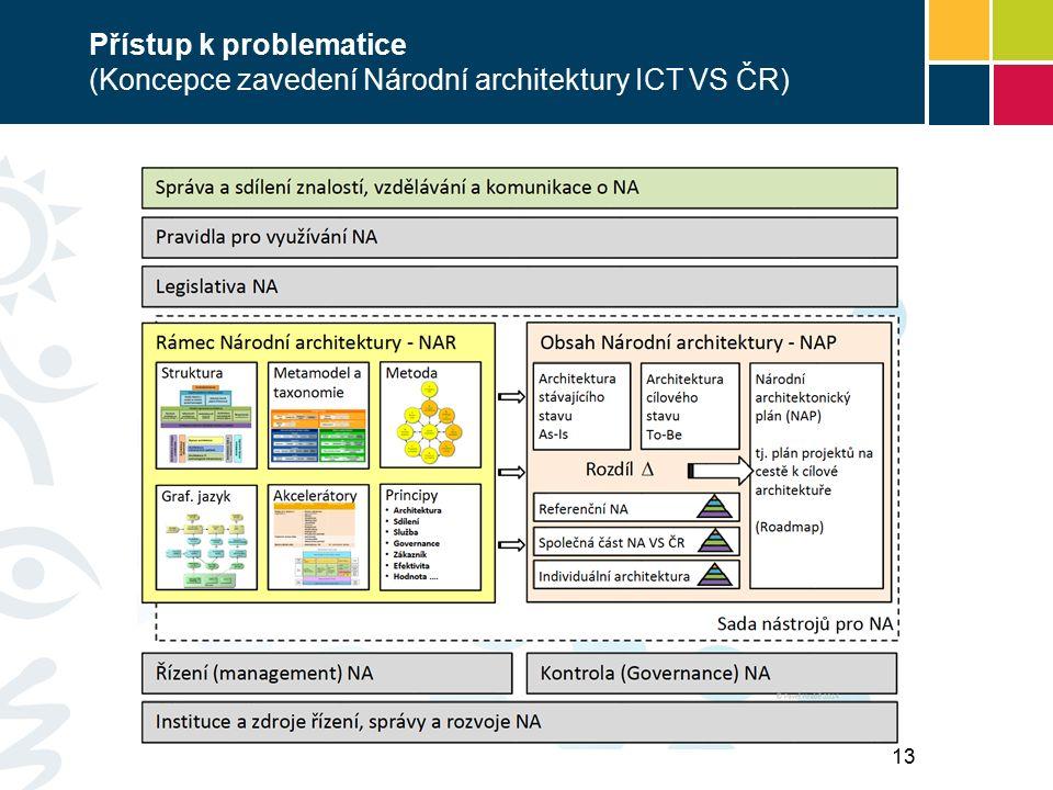 Přístup k problematice (Koncepce zavedení Národní architektury ICT VS ČR) 13
