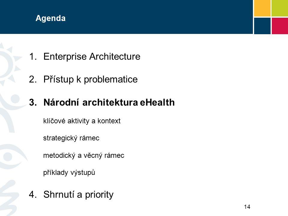 Agenda 1.Enterprise Architecture 2.Přístup k problematice 3.Národní architektura eHealth klíčové aktivity a kontext strategický rámec metodický a věcný rámec příklady výstupů 4.Shrnutí a priority 14
