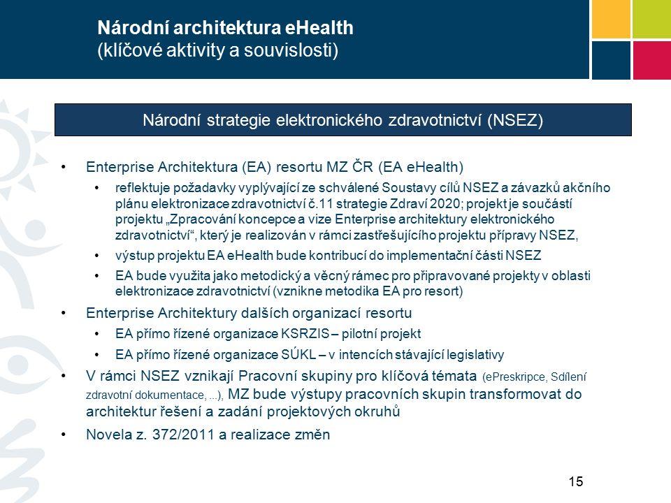 """Národní architektura eHealth (klíčové aktivity a souvislosti) Enterprise Architektura (EA) resortu MZ ČR (EA eHealth) reflektuje požadavky vyplývající ze schválené Soustavy cílů NSEZ a závazků akčního plánu elektronizace zdravotnictví č.11 strategie Zdraví 2020; projekt je součástí projektu """"Zpracování koncepce a vize Enterprise architektury elektronického zdravotnictví , který je realizován v rámci zastřešujícího projektu přípravy NSEZ, výstup projektu EA eHealth bude kontribucí do implementační části NSEZ EA bude využita jako metodický a věcný rámec pro připravované projekty v oblasti elektronizace zdravotnictví (vznikne metodika EA pro resort) Enterprise Architektury dalších organizací resortu EA přímo řízené organizace KSRZIS – pilotní projekt EA přímo řízené organizace SÚKL – v intencích stávající legislativy V rámci NSEZ vznikají Pracovní skupiny pro klíčová témata (ePreskripce, Sdílení zdravotní dokumentace,...), MZ bude výstupy pracovních skupin transformovat do architektur řešení a zadání projektových okruhů Novela z."""