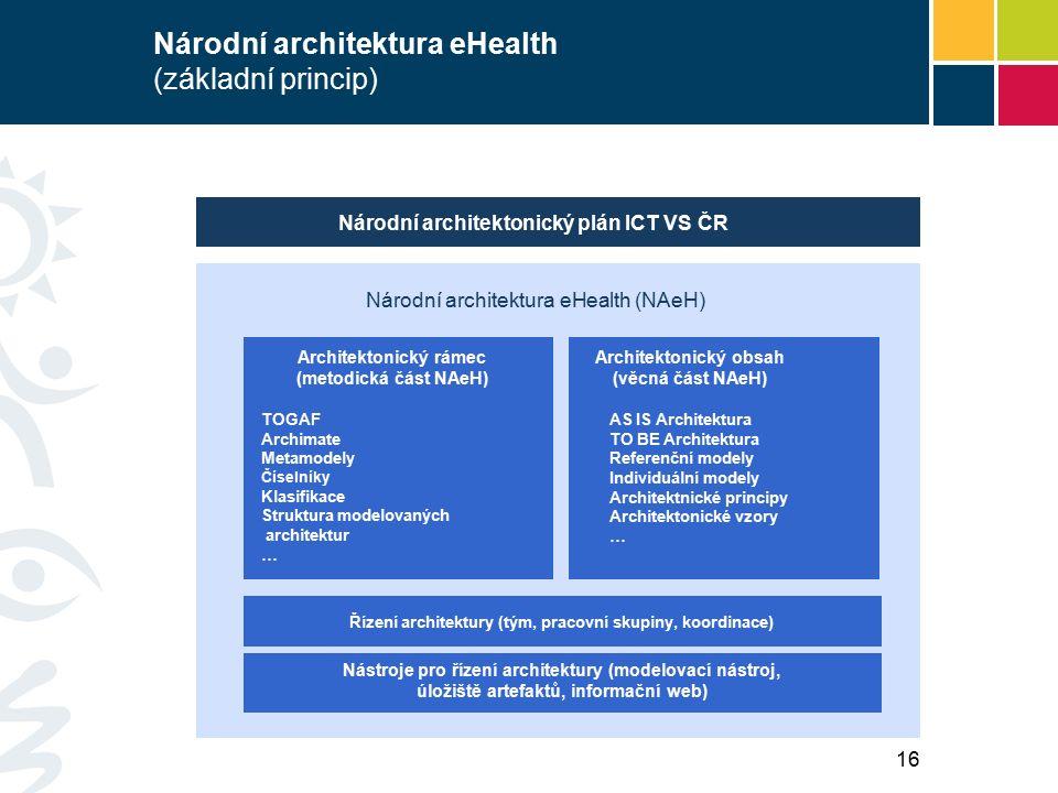 Národní architektura eHealth (základní princip) Nástroje pro řízení architektury (modelovací nástroj, úložiště artefaktů, informační web) Architektonický rámec (metodická část NAeH) Architektonický obsah (věcná část NAeH) Národní architektonický plán ICT VS ČR Řízení architektury (tým, pracovní skupiny, koordinace) Národní architektura eHealth (NAeH) TOGAF Archimate Metamodely Číselníky Klasifikace Struktura modelovaných architektur … AS IS Architektura TO BE Architektura Referenční modely Individuální modely Architektnické principy Architektonické vzory … 16