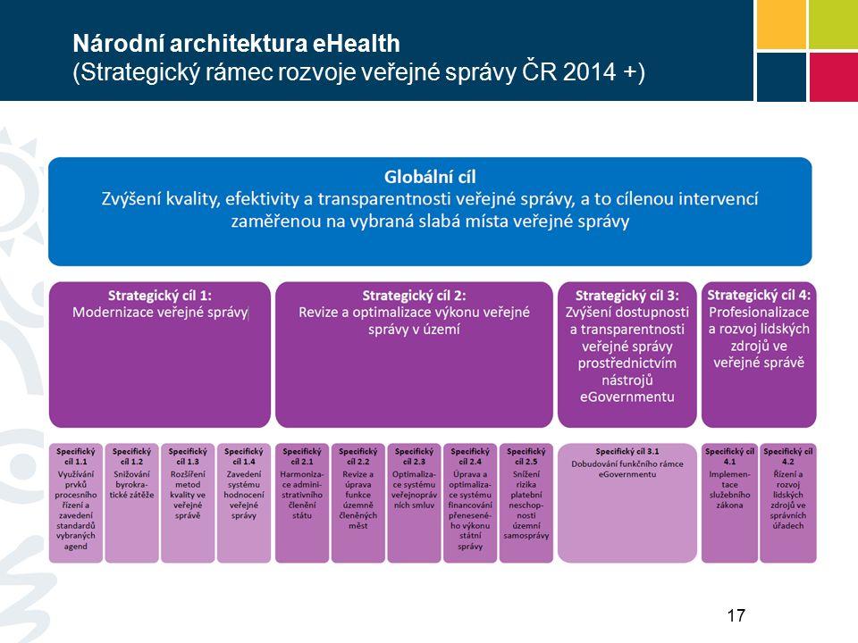 Národní architektura eHealth ( Soustava cílů a opatření Národní strategie eHealth) Výchozí soustava cílů elektronizace zdravotnictví naplňující strategii Zdraví 2020 Komplement ke strategii rozvoje veřejné správy 2014 + 18 Vize elektronického zdravotnictví ČR: Rozvoj podpory v poskytování zdravotních služeb s využitím prostředků informačních technologií přinese do českého zdravotnictví růst dostupnosti, kvality, bezpečí a efektivity