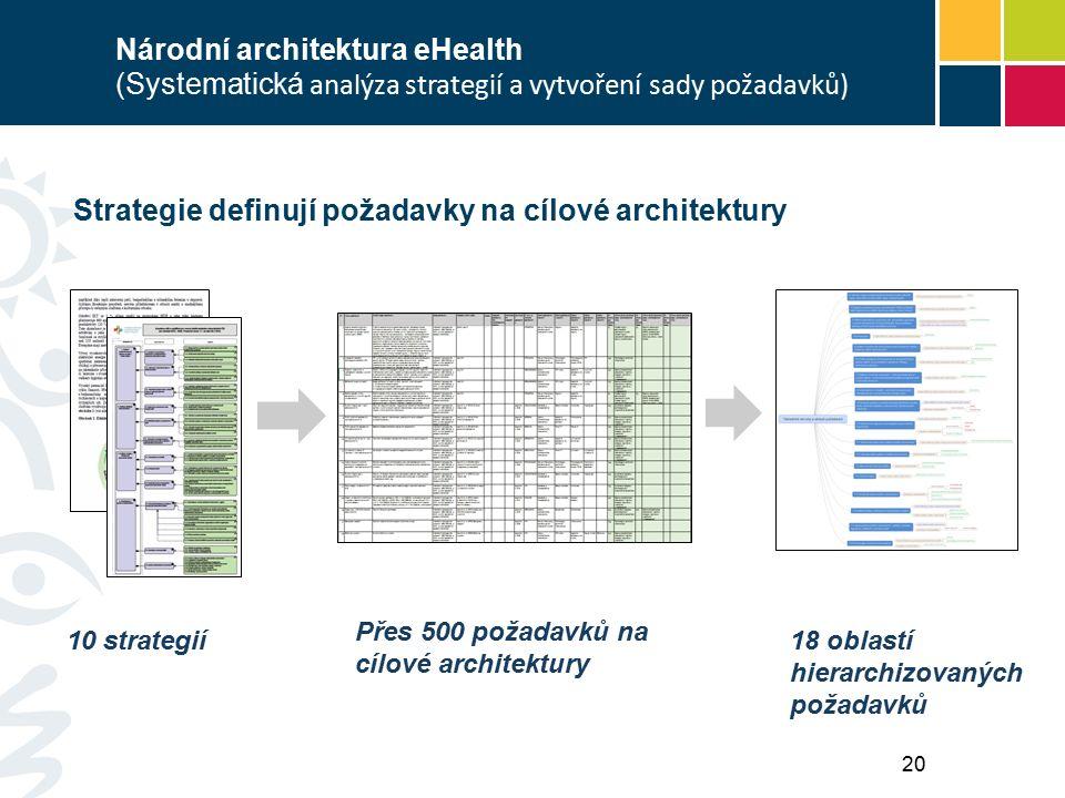 Strategie definují požadavky na cílové architektury 10 strategií18 oblastí hierarchizovaných požadavků Přes 500 požadavků na cílové architektury Národní architektura eHealth (Systematická analýza strategií a vytvoření sady požadavků) 20