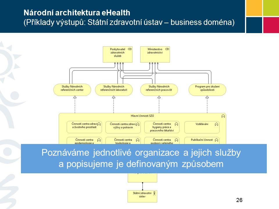 Národní architektura eHealth (Příklady výstupů: Státní zdravotní ústav – business doména) Poznáváme jednotlivé organizace a jejich služby a popisujeme je definovaným způsobem 26