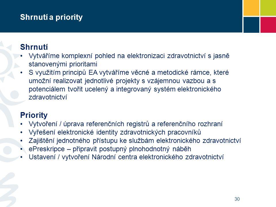 Shrnutí a priority Shrnutí Vytváříme komplexní pohled na elektronizaci zdravotnictví s jasně stanovenými prioritami S využitím principů EA vytváříme věcné a metodické rámce, které umožní realizovat jednotlivé projekty s vzájemnou vazbou a s potenciálem tvořit ucelený a integrovaný systém elektronického zdravotnictví Priority Vytvoření / úprava referenčních registrů a referenčního rozhraní Vyřešení elektronické identity zdravotnických pracovníků Zajištění jednotného přístupu ke službám elektronického zdravotnictví ePreskripce – připravit postupný plnohodnotný náběh Ustavení / vytvoření Národní centra elektronického zdravotnictví 30